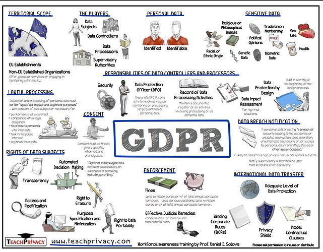GDPR on sheeter
